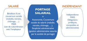 le-portage-salarial